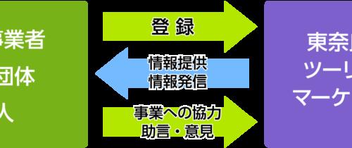 東奈良名張広域パートナー